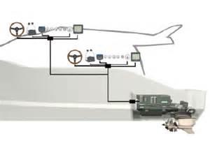 Volvo Penta Dynamic Positioning System Volvo Penta Dynamic Positioning System Volvo Penta
