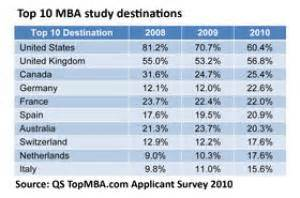 2 Years Vs 1 Year Mba by European Mba Applications Increase Dramatically Topmba