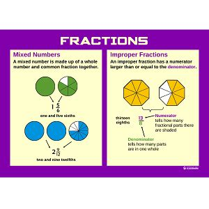 diagram improper fractions professor pete s 187 poster what is a mixed number and an improper fraction a3