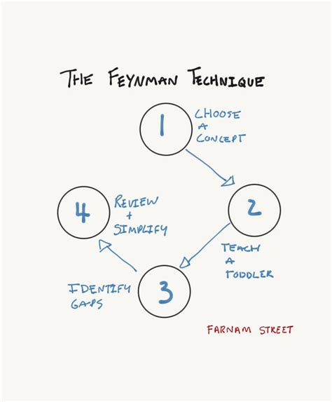 best techniques the feynman technique the best way to learn anything