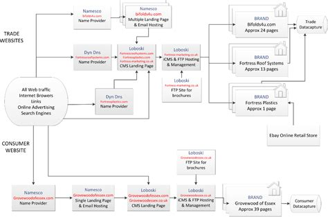advertising flowchart advertising flowchart uml use wiring diagram for