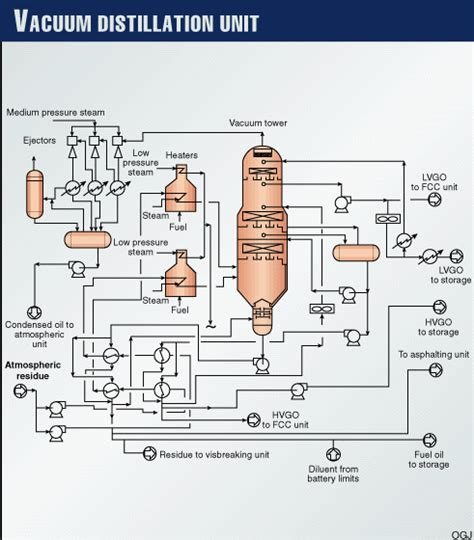 vacuum distillation unit pinch analysis used in retrofit design of distillation