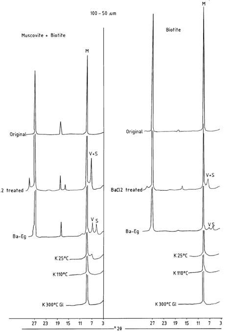 xrd pattern muscovite fig 5 representative xrd patterns of 100 50 m m