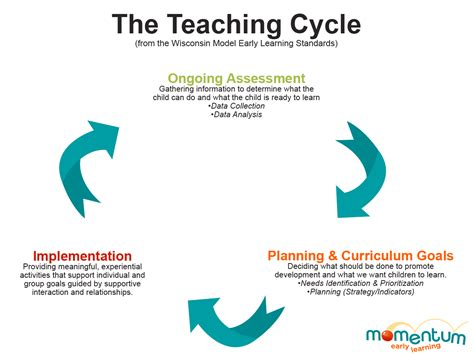 teaching and learning cycle diagram teaching cycle in child care momentum early learning