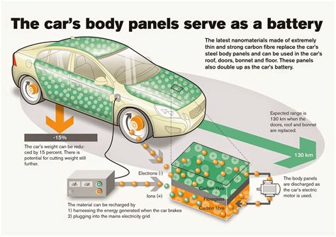 new battery capacitor technology supercapacitor panel powered evs a reality in 5 years say qut researchers electric vehicle news