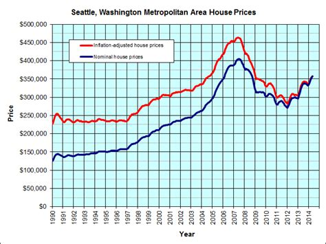 seattle washington housing graph jp s real estate charts