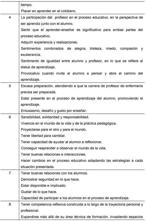 la prctica del relato 8495079615 la pr 225 ctica pedag 243 gica del docente en enfermer 237 a una