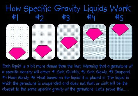 a study of specific gravity