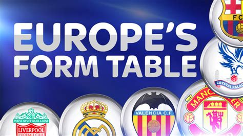 epl honduras table crystal palace are bottom of europe s form table