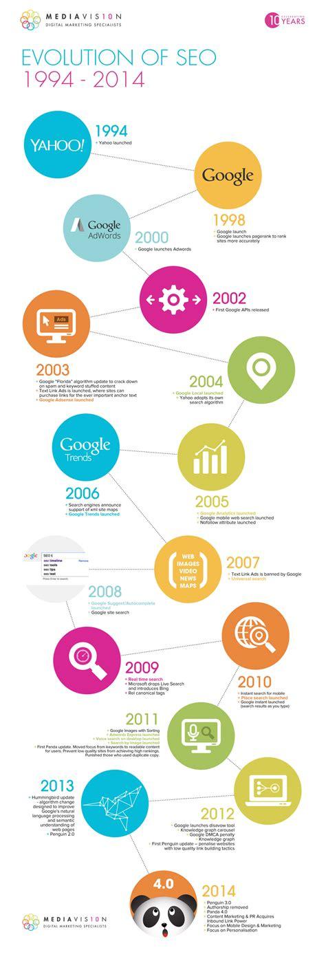 Search De Breve Historia Seo Desde 1994 Hasta El 2014 Infograf 237 A