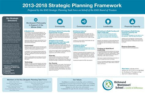 Mba Strategic Planning by Corporate Strategy Resume Cv Nygaard Hamann 2013