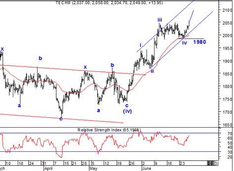 test pattern of tech mahindra elliott wave india taking technical analysis to next