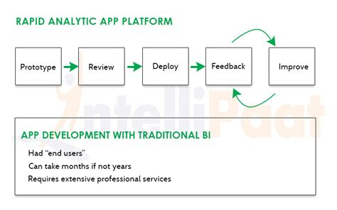 qlikview bi tutorial qlikview training business intelligence software