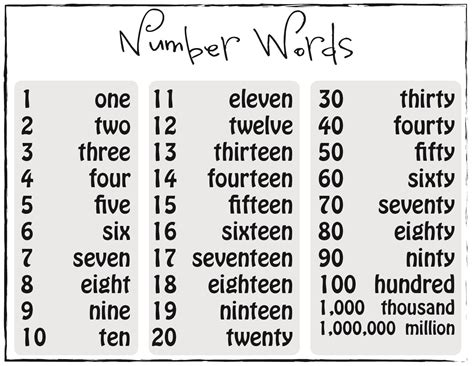 printable numbers in words 1 to 100 printable numberwords poster bwandcolor hsg lll 2014 04