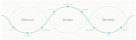 design thinking opleiding design thinking designers tool of change management