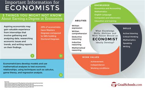 best masters in management programs economics graduate programs masters phd economics