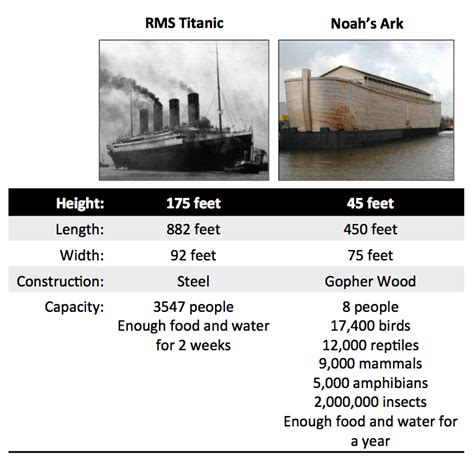titanic vs big boat the ignorant fishermen blog the titanic and noah s ark
