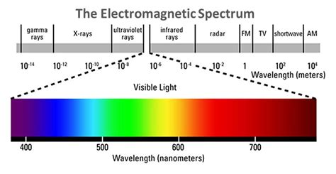 Electromagnetic Spectrum Visible Light by Basic Principles Of X Tomography X Rays Science3d Org