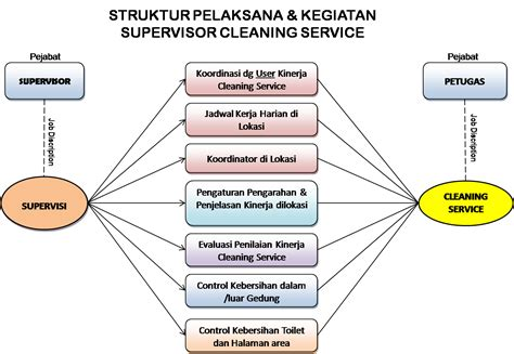 Jasa Cleaning Service Surabaya pt diana abadi santosa ppjp jasa kebersihan cleaning