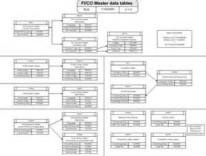 masterdata tables