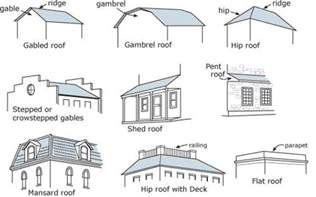 Types Of Home Architecture Kinds Of Windows Architecture Google Search Writing