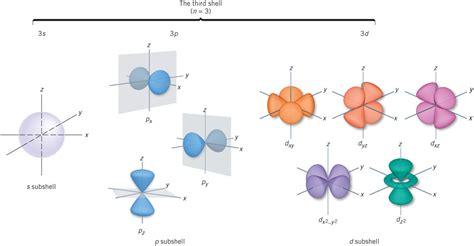 figuras geometricas moleculares orbitales recursos educativos