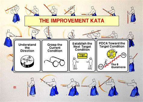 pattern of organization exercises improvement kata coaching kata