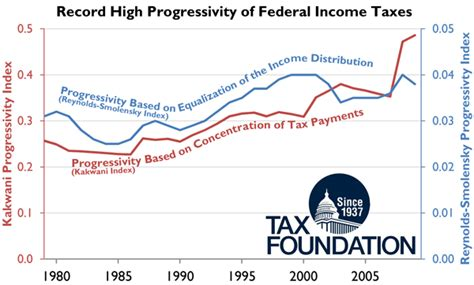 Income Tax Records Record High Progressivity Of Federal Income Taxes Tax