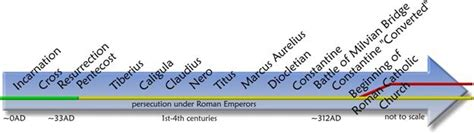 history of the catholic church timeline