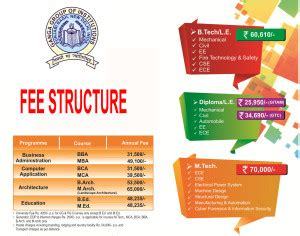 Jims Rohini Mba Fee Structure by Fee Structure National