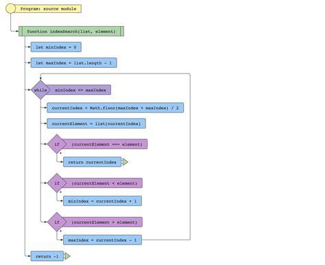 membuat flowchart percabangan membuat flowchart otomatis dari kode javascript belajar