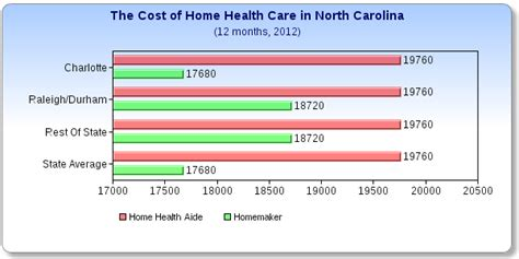 Unc Mba Health Insurance Cost by What Does Home Health Care Cost In Carolina