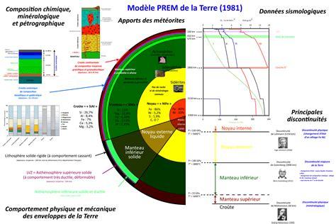 Modele Prem Geologie mod 232 le prem de la terre 1981 association vend 233 enne de