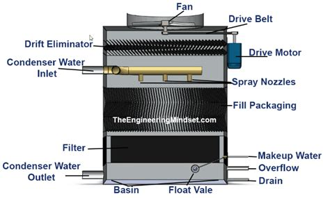 best fans for cooling an apartment cooling tower parts of cooling tower