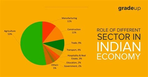 Indian Economy 2016 Essay by Economics Notes On Of Different Sector In Indian Economy