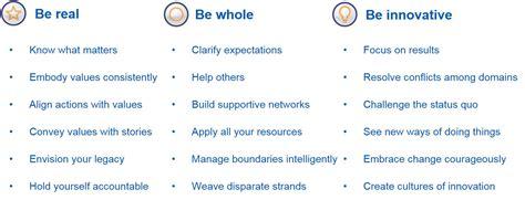 leadership skill list wharton total leadership leadership development work