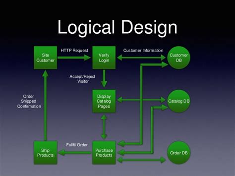 is design logical entrepreneurship commerce in it 10 the internet