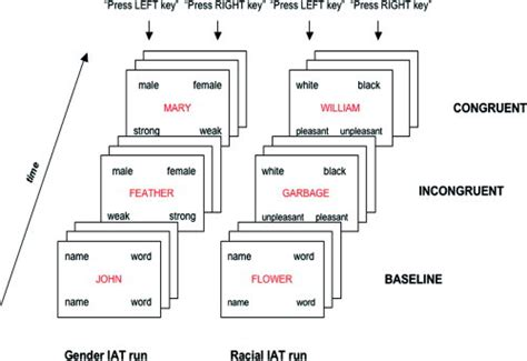 test iat implicit association test exle timeline of tasks in