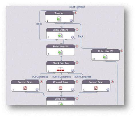 scanning workflow ten reasons why uniflow may make sense for your