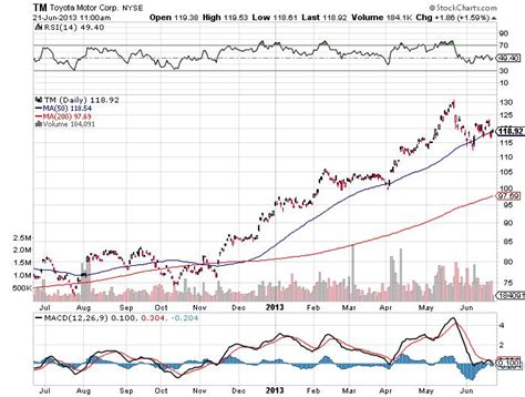 Toyota Stock Price History New Global Economic Reality Will Help This Stock Rise