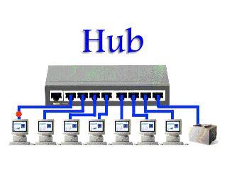Switch Hub Di Malaysia programmiamo