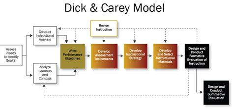 instructional design home based jobs identifying instructional goals using front end analysis