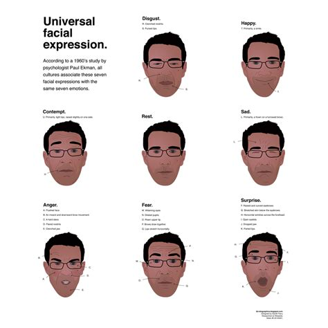 Signal Tomkins universal expressions to when pitching a