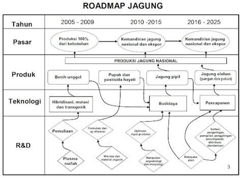 contoh biopestisida roadmap penelitian dibidang ketahanan pangan adi riyadhi