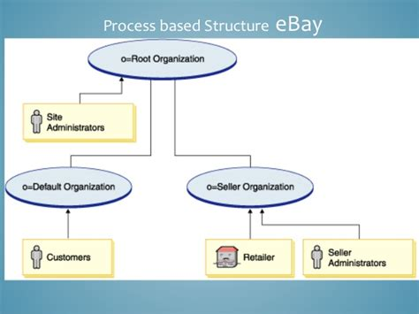 ebay business model image gallery ebay process