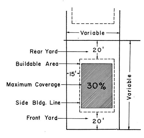 Floor Are Ratio by Floor Area Ratio
