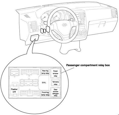 hyundai getz fuse box diagram