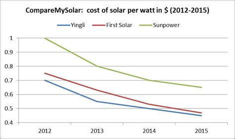 solar energy cost efficiency compare the best solar panels yingli normal silicon versus solar thin versus
