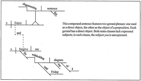 diagram my sentence for me diagram my sentence for me choice image how to guide and