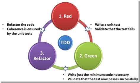 java tutorial test driven development tutorial test driven development with visual studio 2012